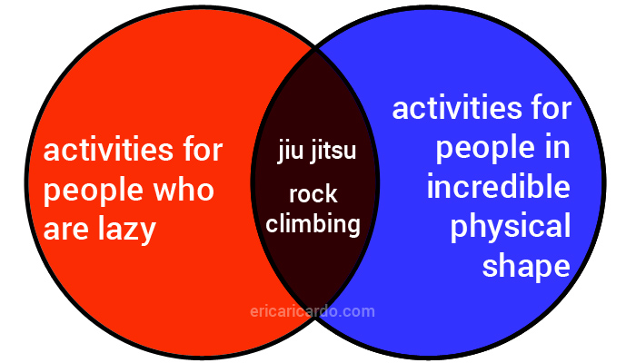 Venn diagram: activities for people who are lazy, activities for people in incredible physical shape, and in the overlap, jiu jitsu and rock climbing
